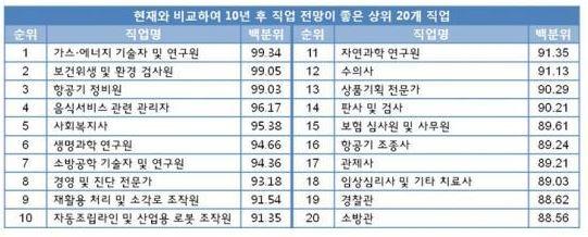*자료 출처=한국직업능력개발원