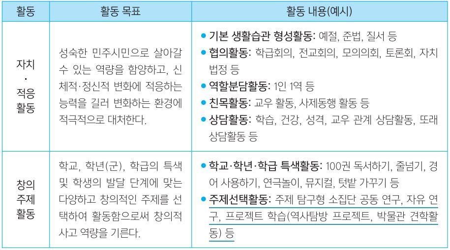 *표 출처=교육부 '2015 개정 교육과정 창의적 체험활동 해설'